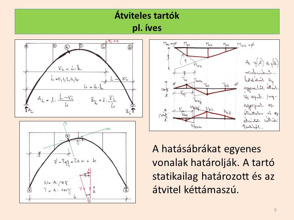 Átviteles tartók pl. íves 9 A hatásábrákat egyenes vonalak határolják. A tartó statikailag határozott és az átvitel kéttámaszú.