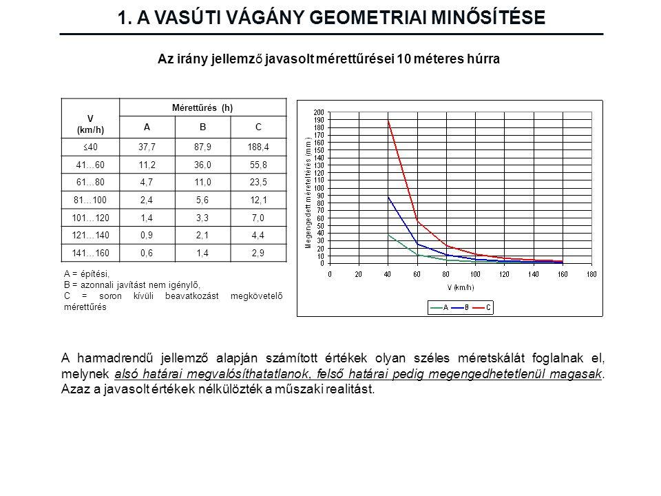 1. A VASÚTI VÁGÁNY GEOMETRIAI MINŐSÍTÉSE Az irány jellemző javasolt mérettűrései 10 méteres húrra V (km/h) Mérettűrés (h) ABC  40 37,7 87,9 188,4 41…