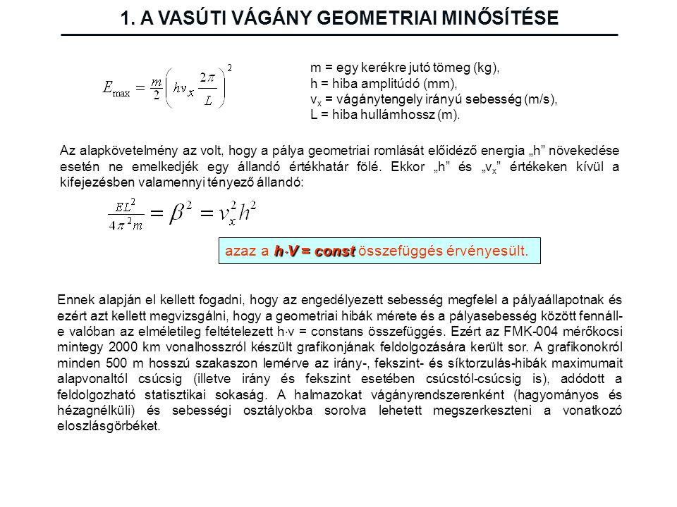 1. A VASÚTI VÁGÁNY GEOMETRIAI MINŐSÍTÉSE m = egy kerékre jutó tömeg (kg), h = hiba amplitúdó (mm), v x = vágánytengely irányú sebesség (m/s), L = hiba