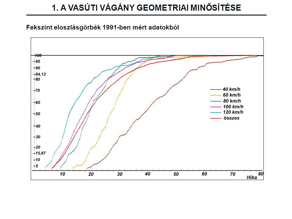 Fekszint eloszlásgörbék 1991-ben mért adatokból 1. A VASÚTI VÁGÁNY GEOMETRIAI MINŐSÍTÉSE