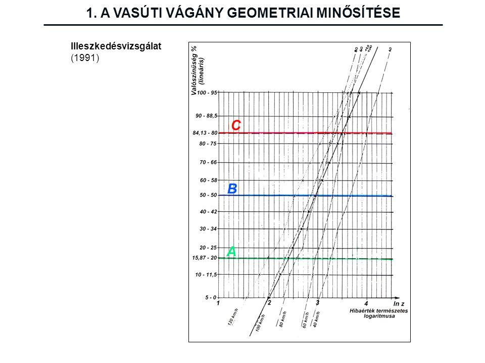Illeszkedésvizsgálat (1991) 1. A VASÚTI VÁGÁNY GEOMETRIAI MINŐSÍTÉSE
