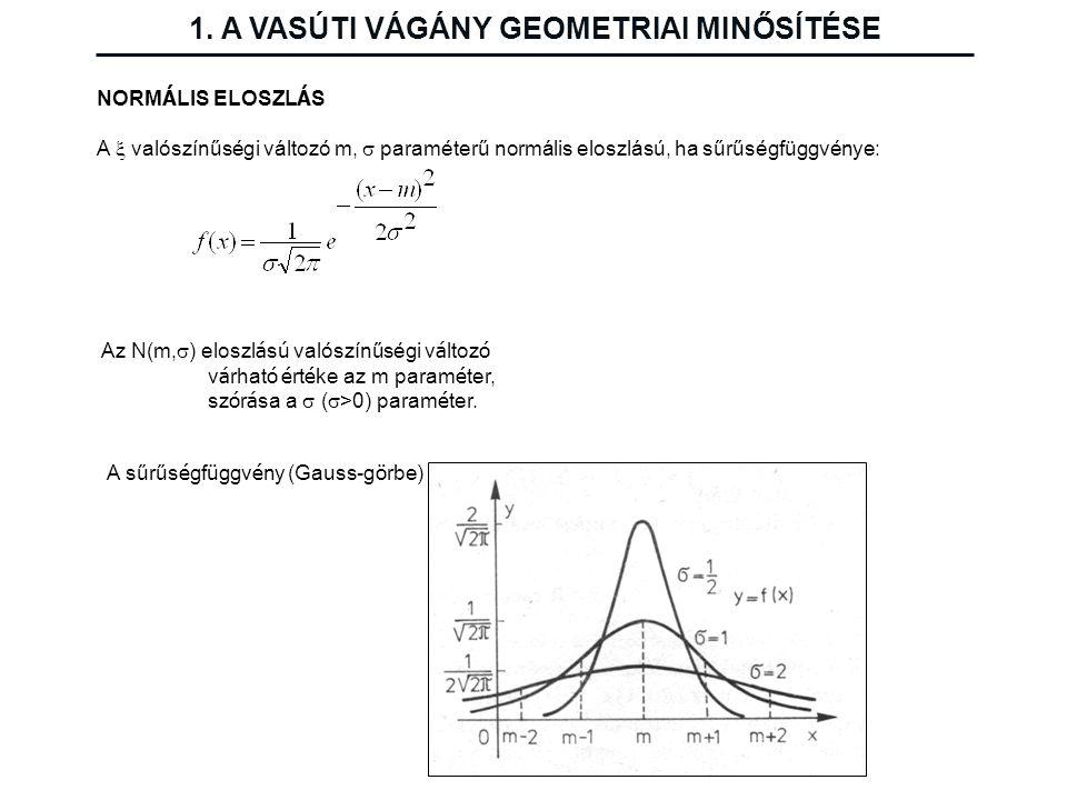 NORM Á LIS ELOSZL Á S A  valószínűségi változó m,  paraméterű normális eloszlású, ha sűrűségfüggvénye: Az N(m,  ) eloszl á s ú valószínűségi v á lt