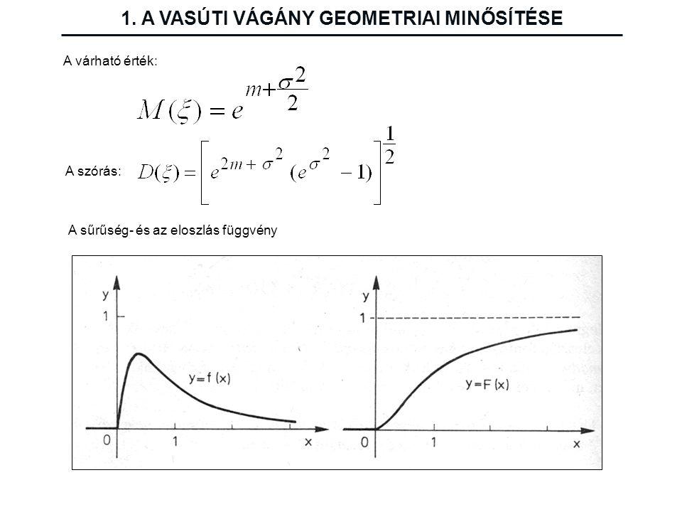 A várható érték: A szórás: A sűrűség- és az eloszlás függvény 1. A VASÚTI VÁGÁNY GEOMETRIAI MINŐSÍTÉSE