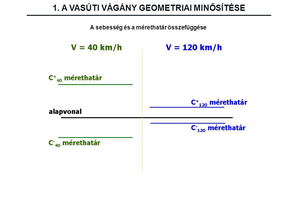 1. A VASÚTI VÁGÁNY GEOMETRIAI MINŐSÍTÉSE A sebesség és a mérethatár összefüggése
