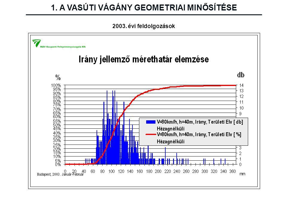 2003. évi feldolgozások 1. A VASÚTI VÁGÁNY GEOMETRIAI MINŐSÍTÉSE