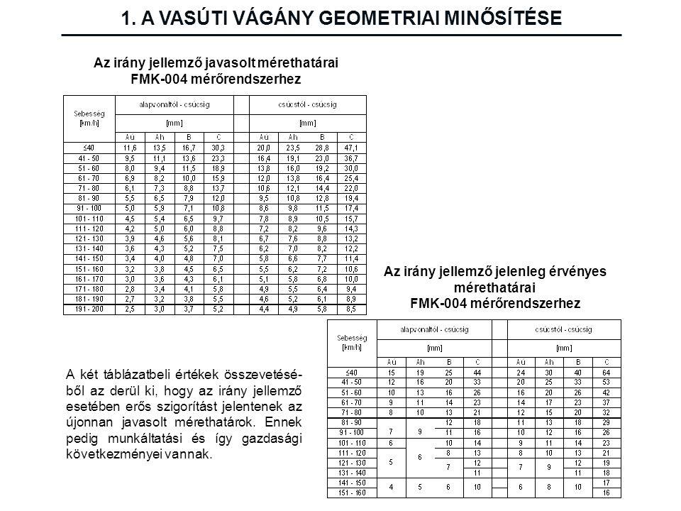 1. A VASÚTI VÁGÁNY GEOMETRIAI MINŐSÍTÉSE Az irány jellemző javasolt mérethatárai FMK-004 mérőrendszerhez Az irány jellemző jelenleg érvényes mérethatá