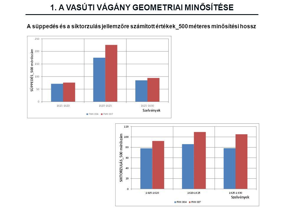 1. A VASÚTI VÁGÁNY GEOMETRIAI MINŐSÍTÉSE A süppedés és a síktorzulás jellemzőre számított értékek_500 méteres minősítési hossz