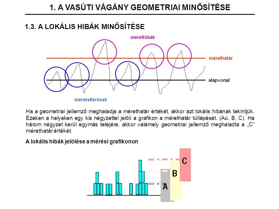 1. A VASÚTI VÁGÁNY GEOMETRIAI MINŐSÍTÉSE 1.3. A LOKÁLIS HIBÁK MINŐSÍTÉSE A lokális hibák jelölése a mérési grafikonon Ha a geometriai jellemző meghala