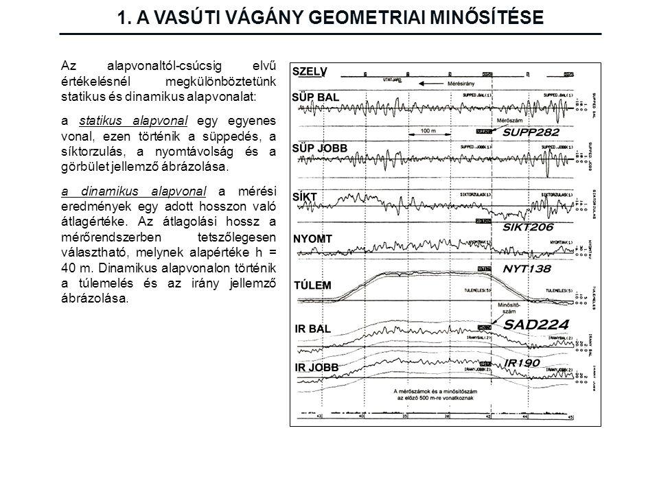 1. A VASÚTI VÁGÁNY GEOMETRIAI MINŐSÍTÉSE Az alapvonaltól-csúcsig elvű értékelésnél megkülönböztetünk statikus és dinamikus alapvonalat: a statikus ala