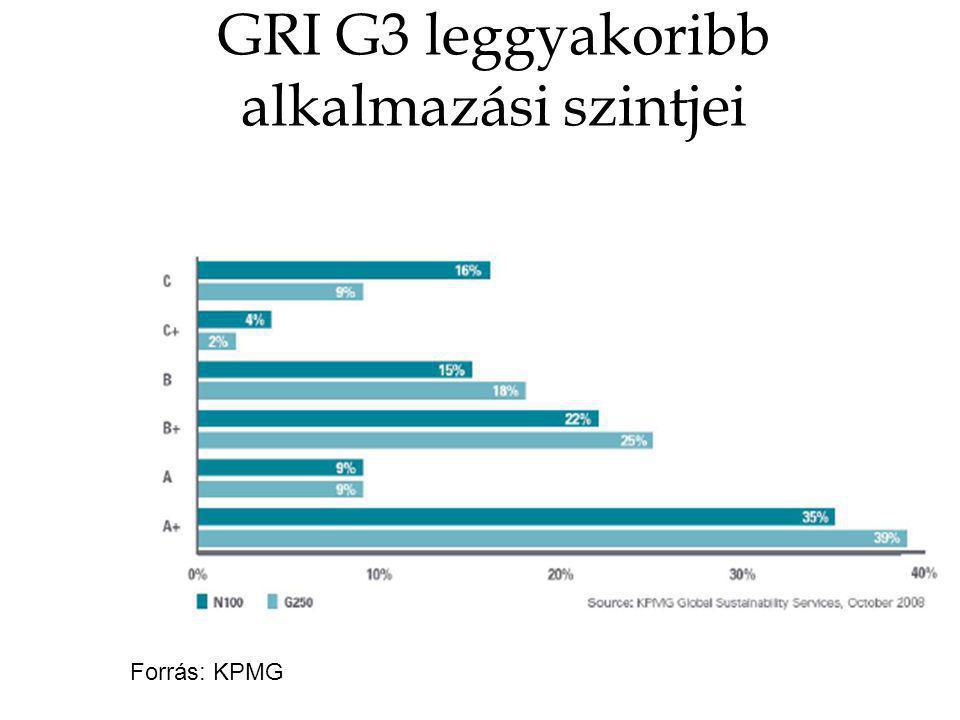 GRI G3 leggyakoribb alkalmazási szintjei Forrás: KPMG