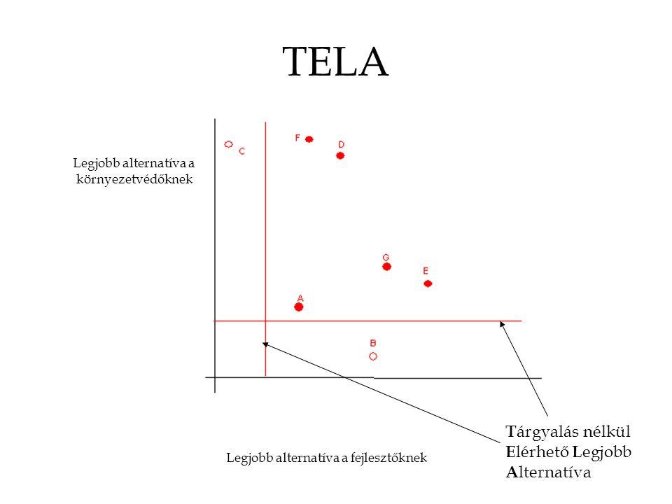 TELA Legjobb alternatíva a fejlesztőknek Legjobb alternatíva a környezetvédőknek T árgyalás nélkül E lérhető L egjobb A lternatíva
