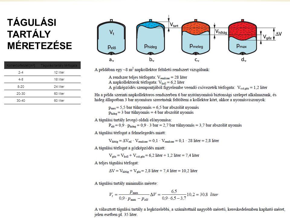 TÁGULÁSI TARTÁLY MÉRETEZÉSE Kollektorfelület [m 2 ]Tágulási tartály térfogata 2-412 liter 4-818 liter 8-2024 liter 20-3050 liter 30-4060 liter