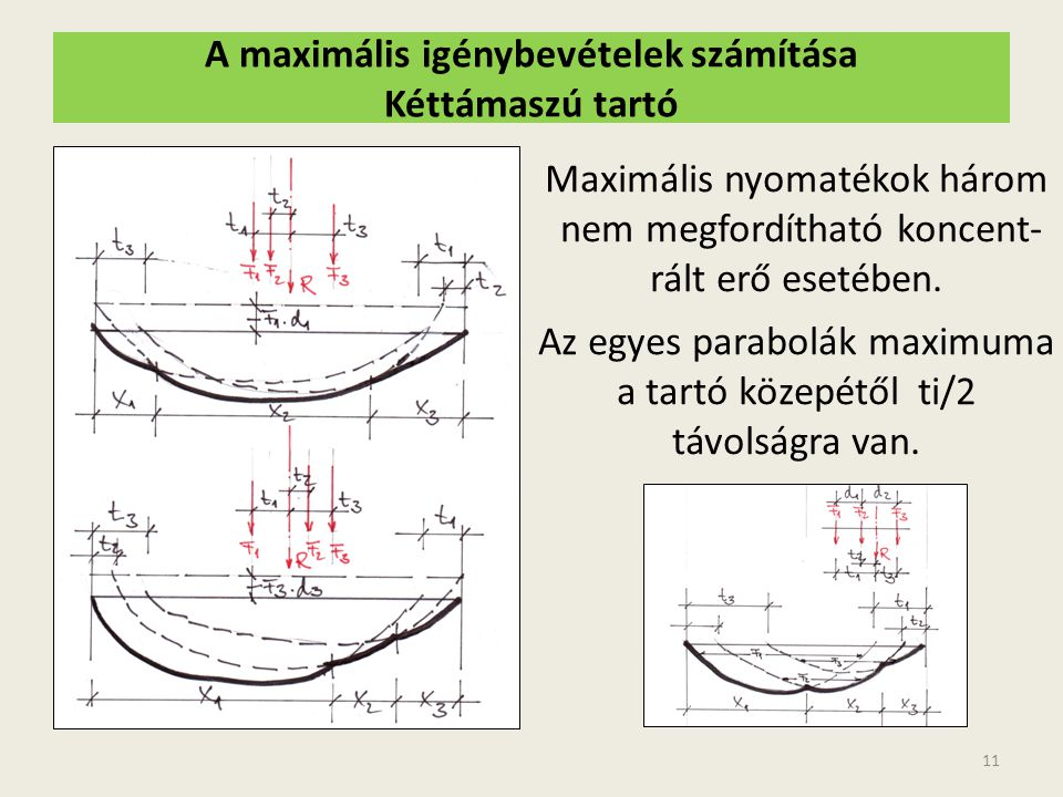 A maximális igénybevételek számítása Kéttámaszú tartó 11 Maximális nyomatékok három nem megfordítható koncent- rált erő esetében. Az egyes parabolák m