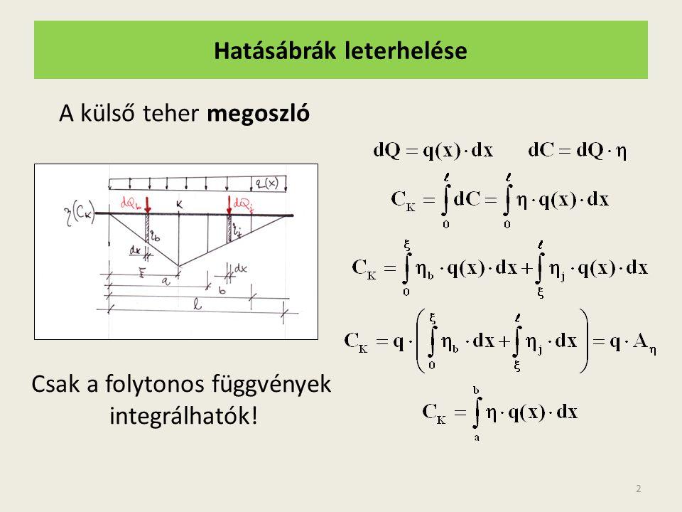 Hatásábrák leterhelése A külső teher megoszló 2 Csak a folytonos függvények integrálhatók!