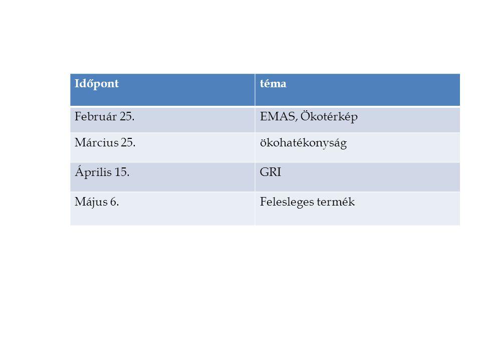 Időponttéma Február 25.EMAS, Ökotérkép Március 25.ökohatékonyság Április 15.GRI Május 6.Felesleges termék