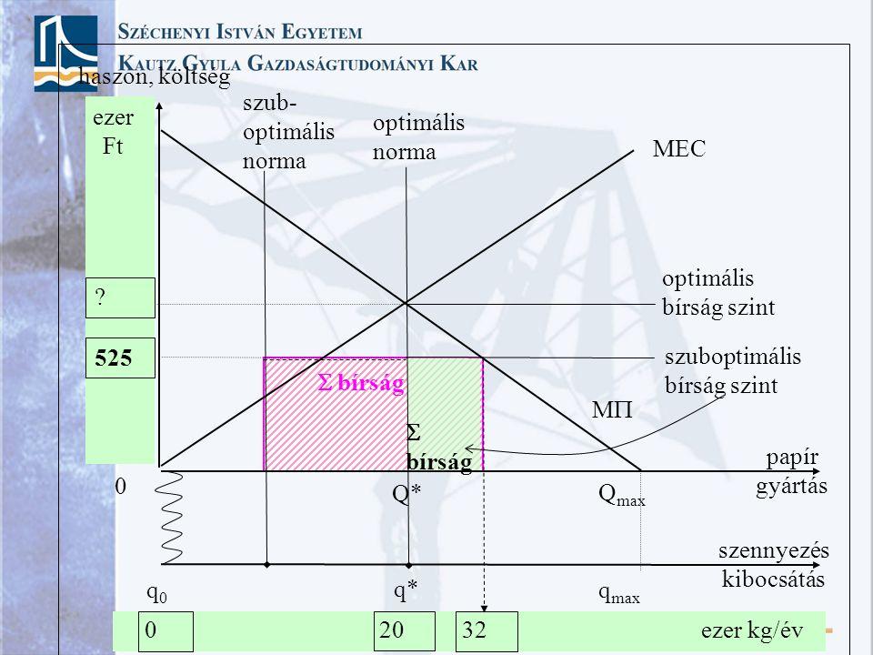 papír gyártás haszon, költség MM Q max MEC Q* ? 525 szennyezés kibocsátás q max q* 0 0 optimális norma szub- optimális norma 32 optimális bírság szi