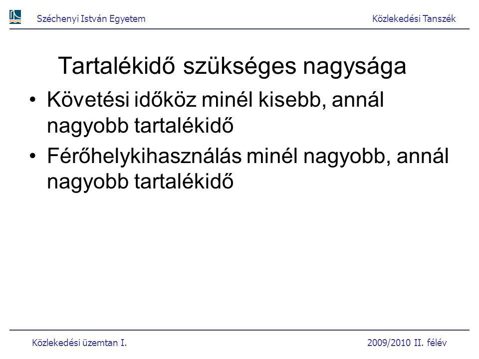 Széchenyi István EgyetemKözlekedési Tanszék Közlekedési üzemtan I. 2009/2010 II. félév Tartalékidő szükséges nagysága Követési időköz minél kisebb, an