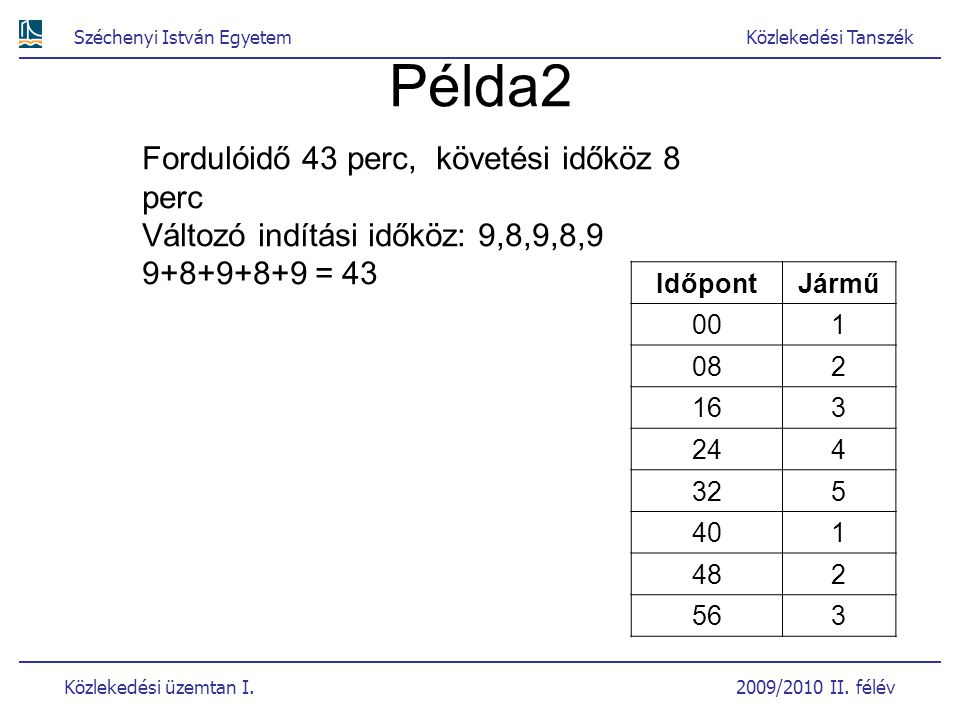 Széchenyi István EgyetemKözlekedési Tanszék Közlekedési üzemtan I. 2009/2010 II. félév Példa2 IdőpontJármű 001 082 163 244 325 401 482 563 Fordulóidő