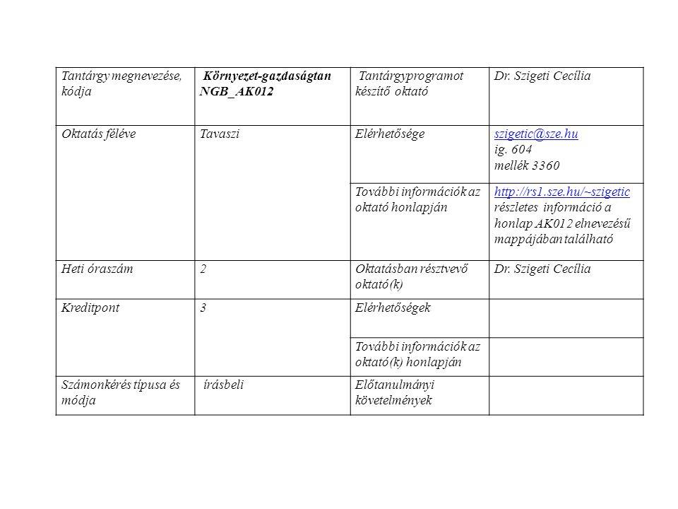 Tantárgy megnevezése, kódja Környezet-gazdaságtan NGB_AK012 Tantárgyprogramot készítő oktató Dr.