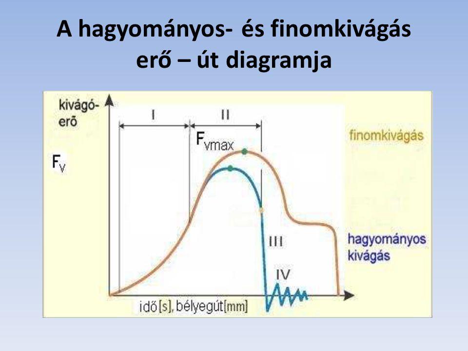 A hagyományos- és finomkivágás erő – út diagramja