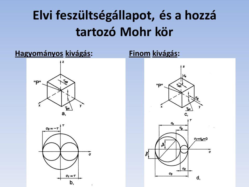 Elvi feszültségállapot, és a hozzá tartozó Mohr kör Hagyományos kivágás:Finom kivágás: