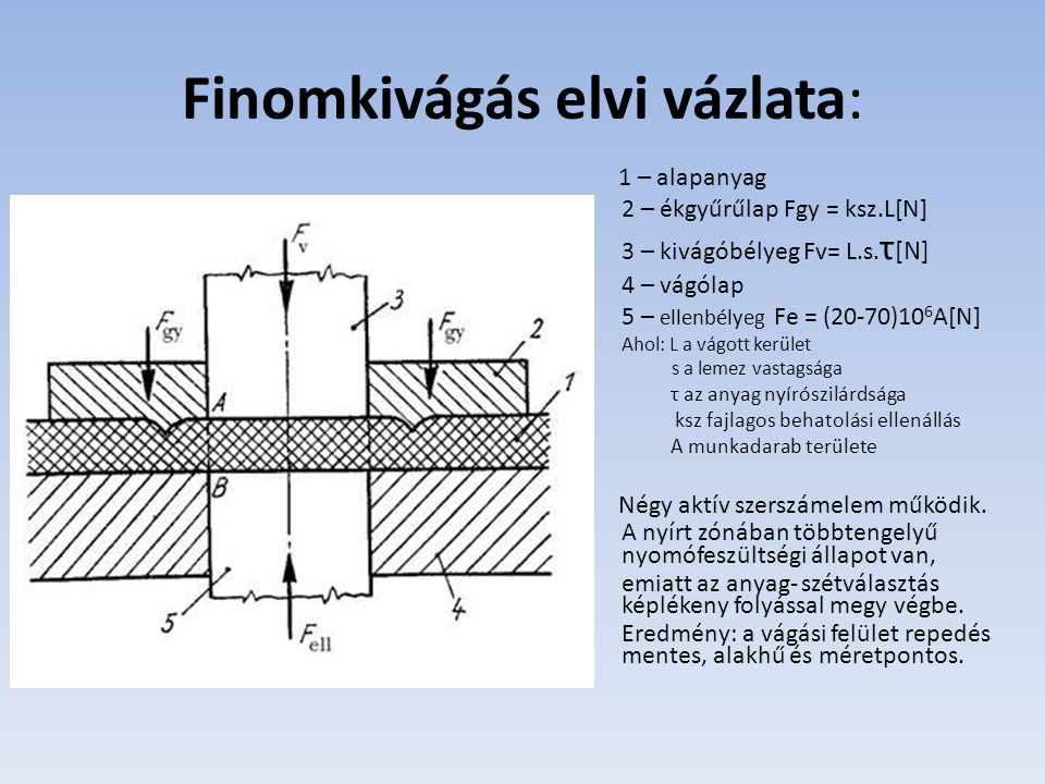 Finomkivágás elvi vázlata: 1 – alapanyag 2 – ékgyűrűlap Fgy = ksz.L[N] 3 – kivágóbélyeg Fv= L.s. τ [N] 4 – vágólap 5 – ellenbélyeg Fe = (20-70)10 6 A[