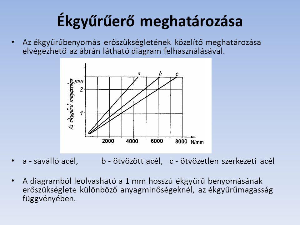 Ékgyűrűerő meghatározása Az ékgyűrűbenyomás erőszükségletének közelítő meghatározása elvégezhető az ábrán látható diagram felhasználásával. a - saváll