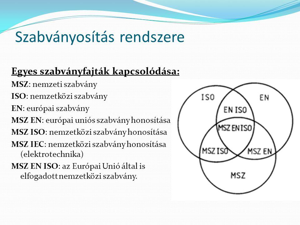 Szabványosítás rendszere Egyes szabványfajták kapcsolódása: MSZ: nemzeti szabvány ISO: nemzetközi szabvány EN: európai szabvány MSZ EN: európai uniós