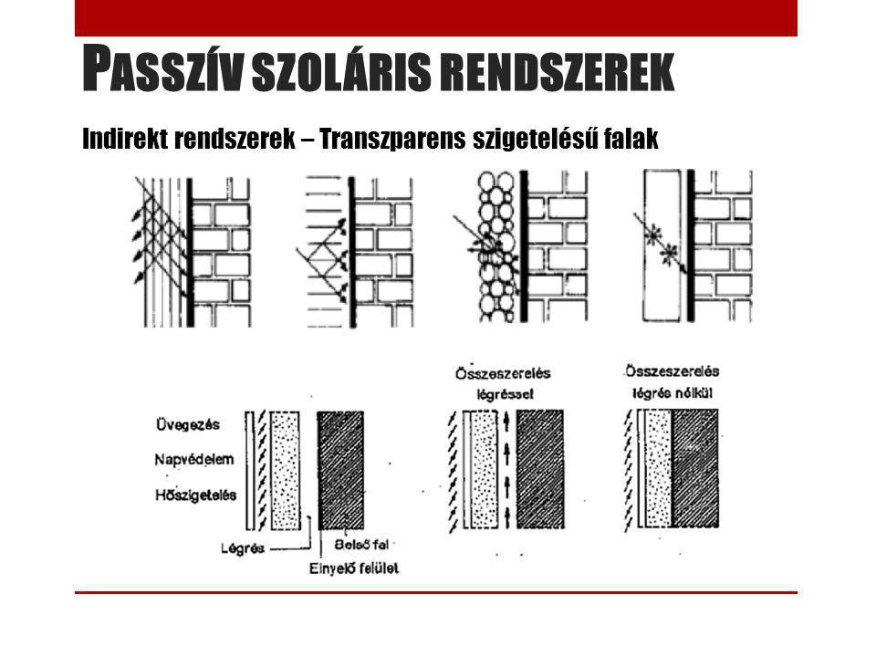 P ASSZÍV SZOLÁRIS RENDSZEREK Indirekt rendszerek – Transzparens szigetelésű falak