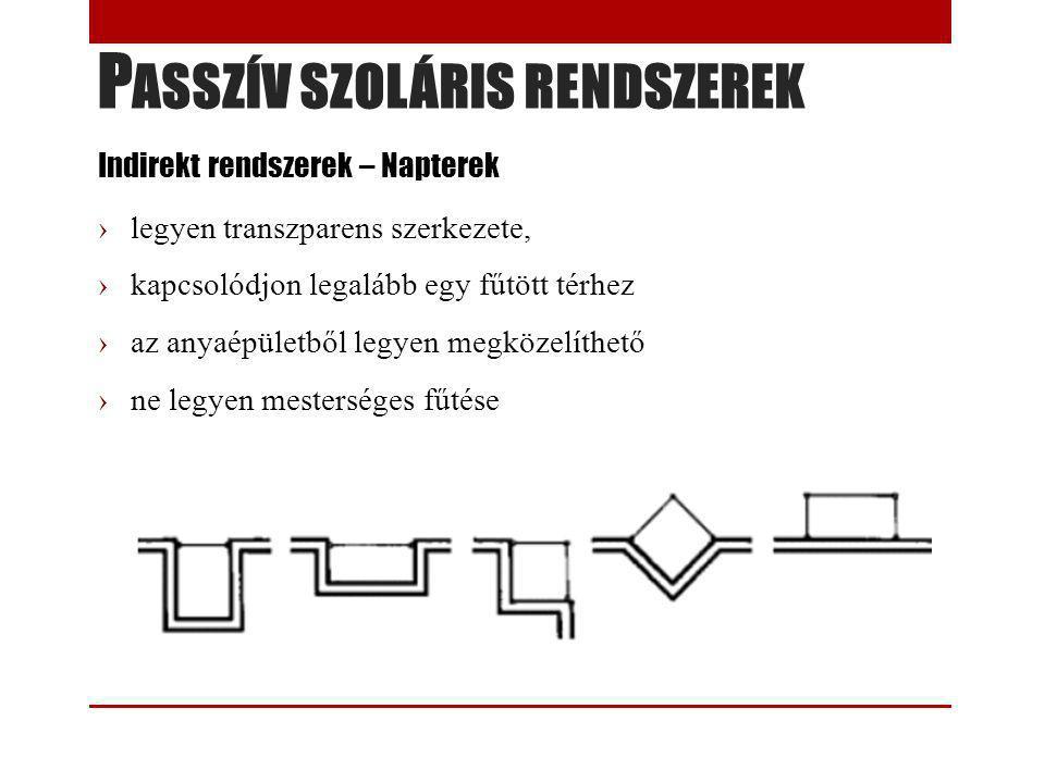 P ASSZÍV SZOLÁRIS RENDSZEREK Indirekt rendszerek – Napterek ›legyen transzparens szerkezete, ›kapcsolódjon legalább egy fűtött térhez ›az anyaépületbő
