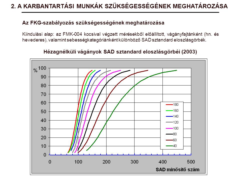 Az FKG-szabályozás szükségességének meghatározása Kiindulási alap: az FMK-004 kocsival végzett mérésekből előállított, vágányfajtánként (hn. és hevede