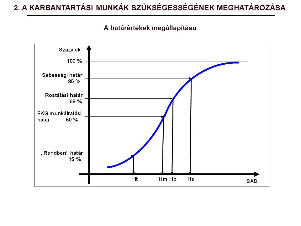 2. A KARBANTARTÁSI MUNKÁK SZÜKSÉGESSÉGÉNEK MEGHATÁROZÁSA A határértékek megállapítása