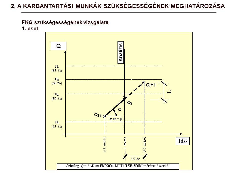 FKG szükségességének vizsgálata 1. eset 2. A KARBANTARTÁSI MUNKÁK SZÜKSÉGESSÉGÉNEK MEGHATÁROZÁSA