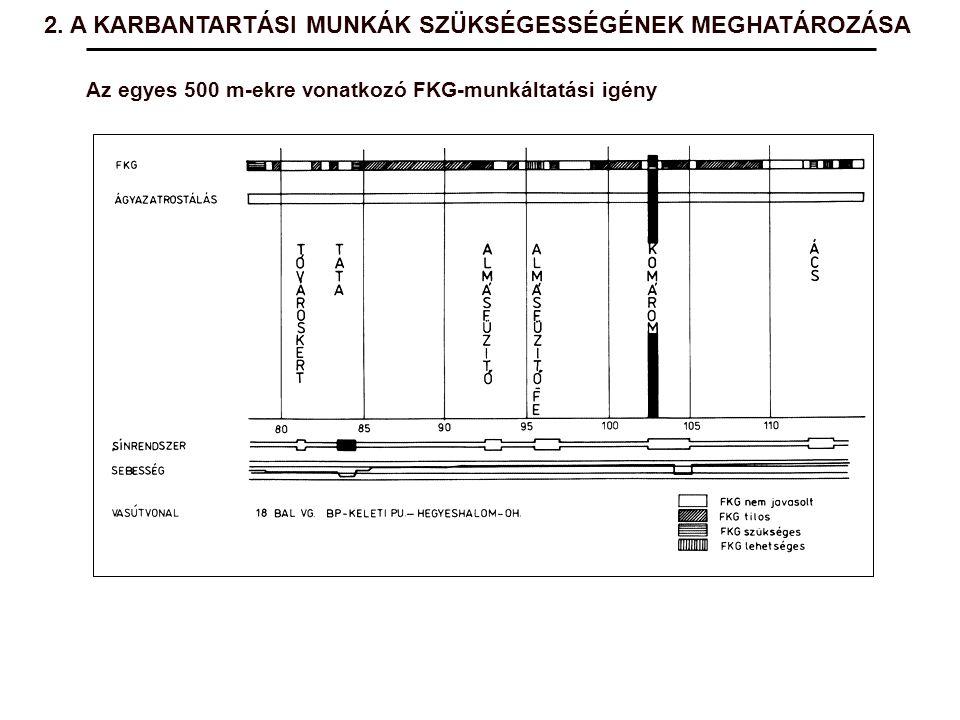 Az egyes 500 m-ekre vonatkozó FKG-munkáltatási igény 2. A KARBANTARTÁSI MUNKÁK SZÜKSÉGESSÉGÉNEK MEGHATÁROZÁSA