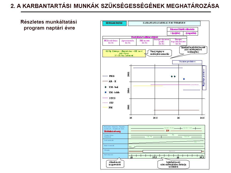 Részletes munkáltatási program naptári évre 2. A KARBANTARTÁSI MUNKÁK SZÜKSÉGESSÉGÉNEK MEGHATÁROZÁSA