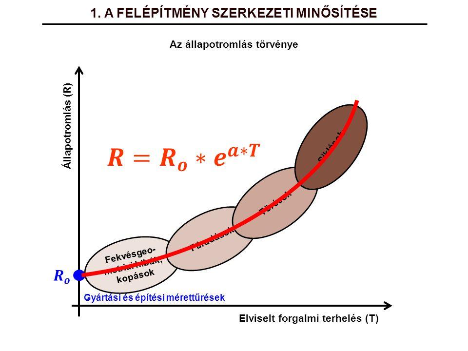 Gyártási és építési mérettűrések Állapotromlás (R) Elviselt forgalmi terhelés (T) Fekvésgeo- metriai hibák, kopások Fáradások Törések Siklások Az álla