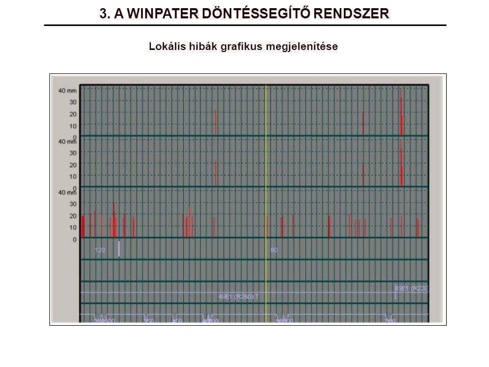 3. A WINPATER DÖNTÉSSEGÍTŐ RENDSZER Lokális hibák grafikus megjelenítése
