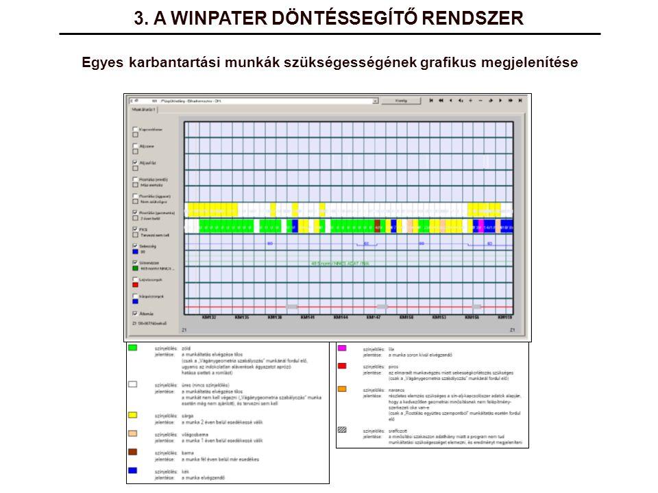 3. A WINPATER DÖNTÉSSEGÍTŐ RENDSZER Egyes karbantartási munkák szükségességének grafikus megjelenítése