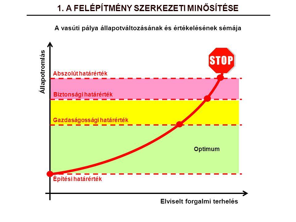 A változást (az állapot romlását) a Q i-1 Q i egyenes hajlása jellemzi, amelynek értéke így számítható: i – (i-1) = két mérés között eltelt idő hónapokban Q i < H t esetben az FKG munkáltatás szigorúan tilos.