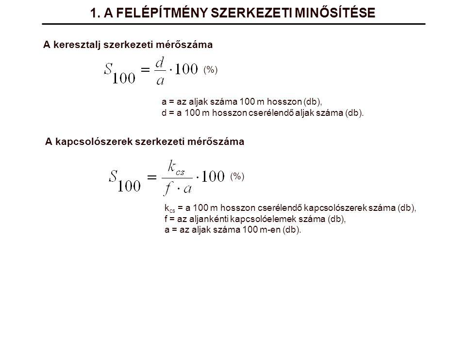 A keresztalj szerkezeti mérőszáma a = az aljak száma 100 m hosszon (db), d = a 100 m hosszon cserélendő aljak száma (db). (%) A kapcsolószerek szerkez