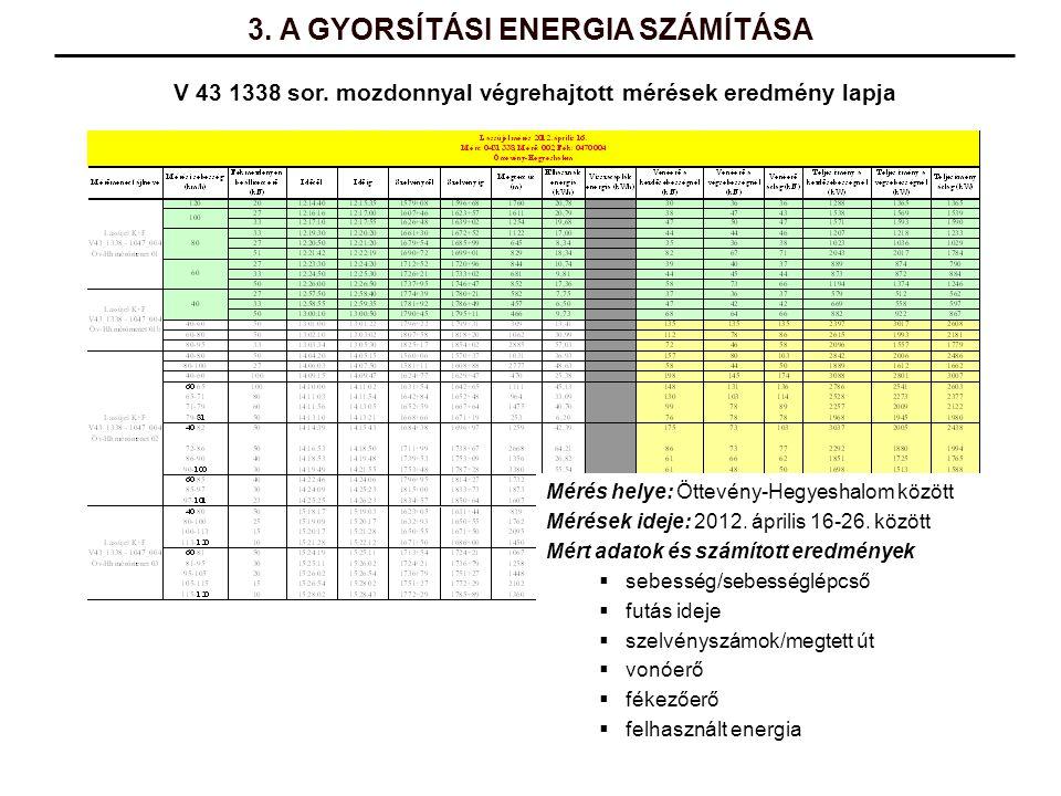 V 43 1338 sor. mozdonnyal végrehajtott mérések eredmény lapja Mérés helye: Öttevény-Hegyeshalom között Mérések ideje: 2012. április 16-26. között Mért