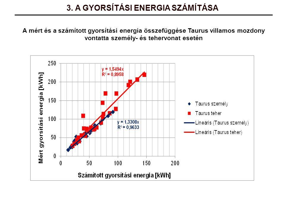 3. A GYORSÍTÁSI ENERGIA SZÁMÍTÁSA A mért és a számított gyorsítási energia összefüggése Taurus villamos mozdony vontatta személy- és tehervonat esetén
