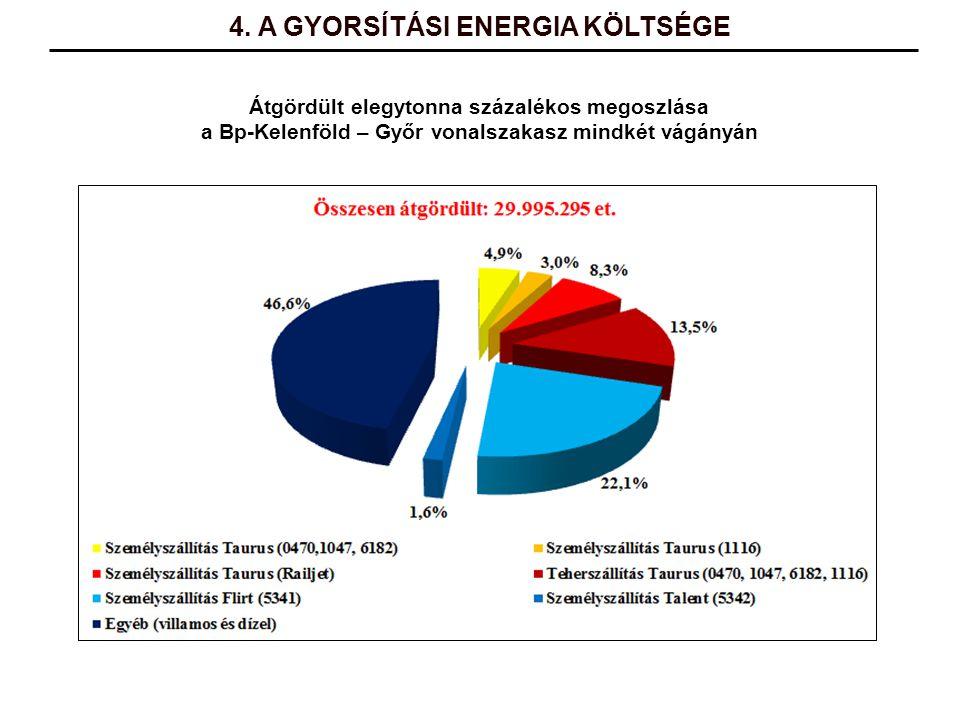 Átgördült elegytonna százalékos megoszlása a Bp-Kelenföld – Győr vonalszakasz mindkét vágányán 4. A GYORSÍTÁSI ENERGIA KÖLTSÉGE