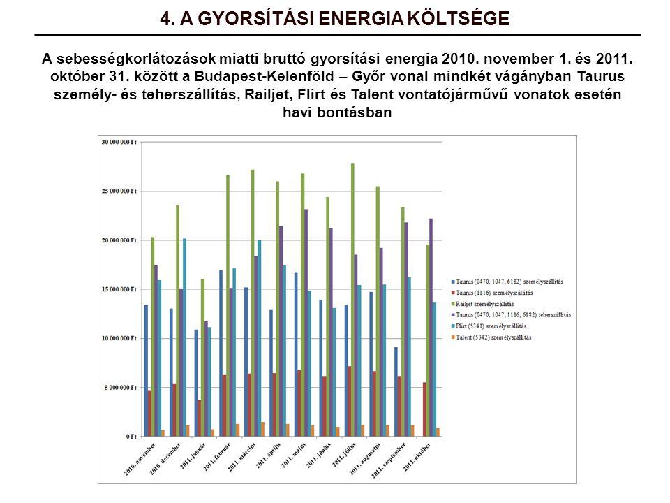 A sebességkorlátozások miatti bruttó gyorsítási energia 2010. november 1. és 2011. október 31. között a Budapest-Kelenföld – Győr vonal mindkét vágány
