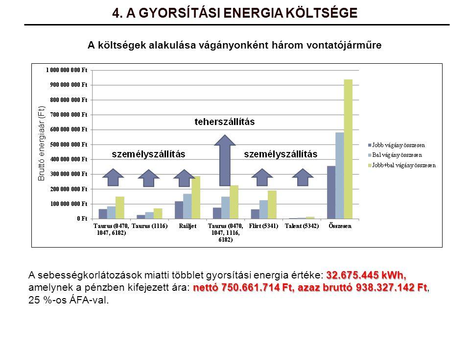 A költségek alakulása vágányonként három vontatójárműre 32.675.445 kWh, A sebességkorlátozások miatti többlet gyorsítási energia értéke: 32.675.445 kW