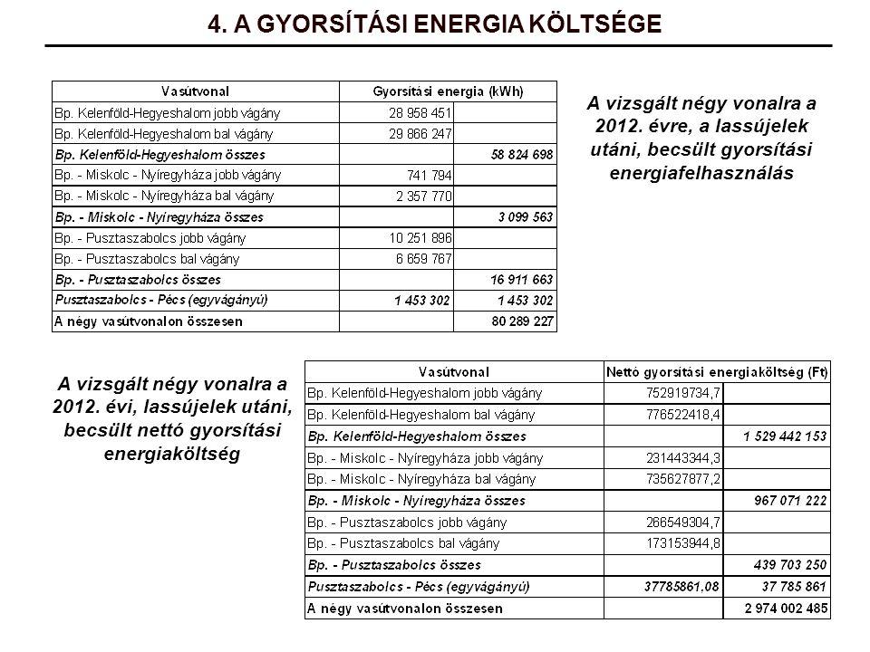 4. A GYORSÍTÁSI ENERGIA KÖLTSÉGE A vizsgált négy vonalra a 2012. évre, a lassújelek utáni, becsült gyorsítási energiafelhasználás A vizsgált négy vona