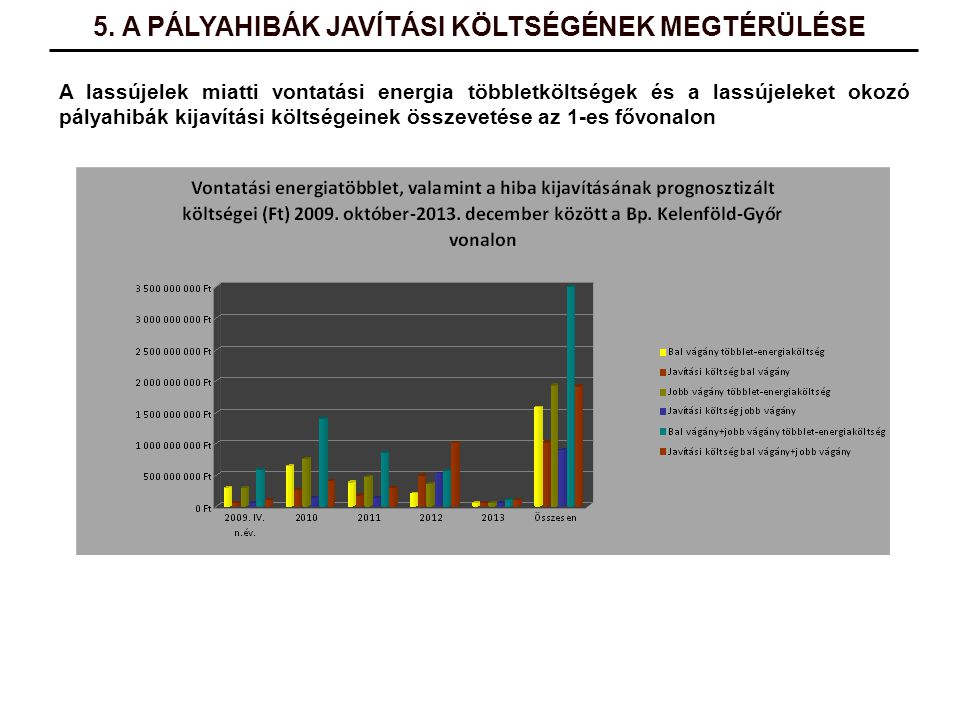 A lassújelek miatti vontatási energia többletköltségek és a lassújeleket okozó pályahibák kijavítási költségeinek összevetése az 1-es fővonalon 5. A P