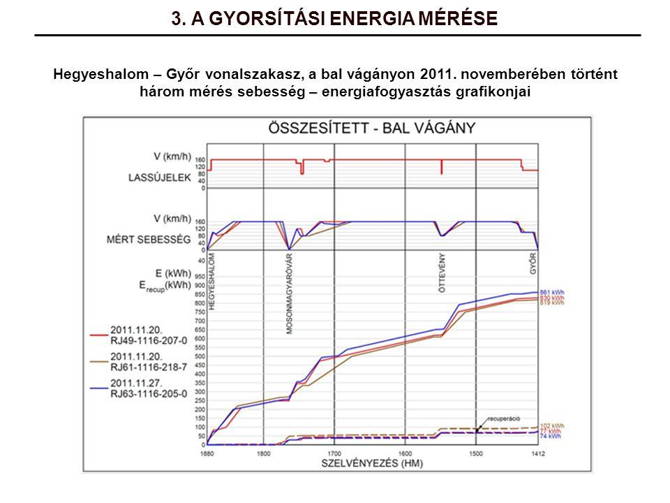 Hegyeshalom – Győr vonalszakasz, a bal vágányon 2011. novemberében történt három mérés sebesség – energiafogyasztás grafikonjai 3. A GYORSÍTÁSI ENERGI