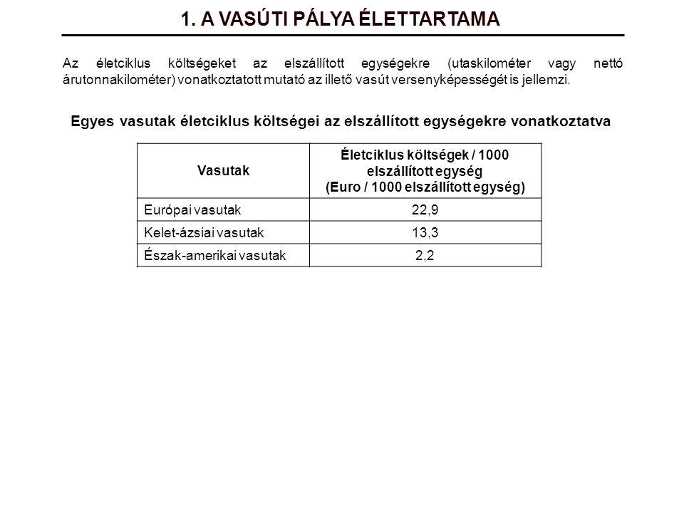 1. A VASÚTI PÁLYA ÉLETTARTAMA Az életciklus költségeket az elszállított egységekre (utaskilométer vagy nettó árutonnakilométer) vonatkoztatott mutató