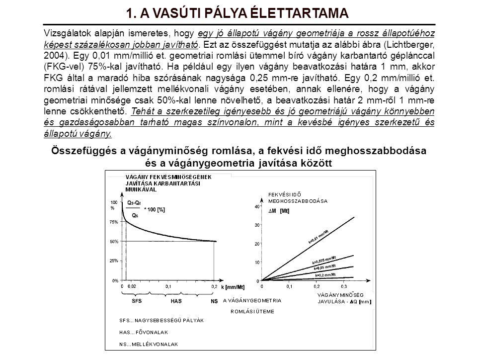 1. A VASÚTI PÁLYA ÉLETTARTAMA Vizsgálatok alapján ismeretes, hogy egy jó állapotú vágány geometriája a rossz állapotúéhoz képest százalékosan jobban j